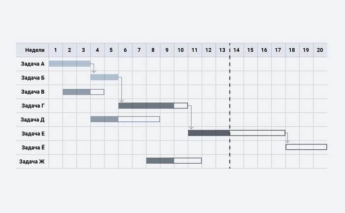 Пример пересечения нескольких задач в Диаграмме Ганта