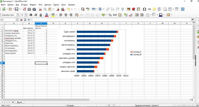 Пример построения диаграммы Ганта в LibreOffice Calc