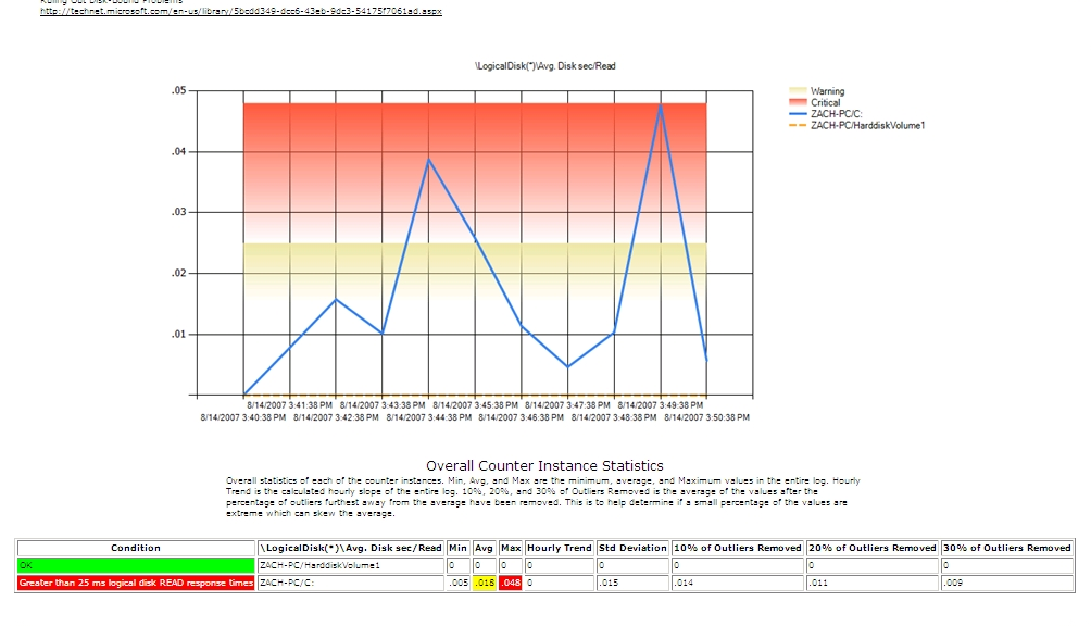 Performance Analysis of Logs