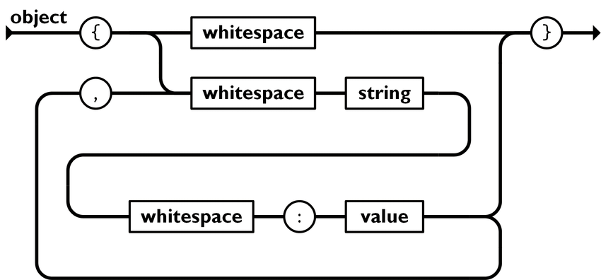 Схематический вид объекта JSON