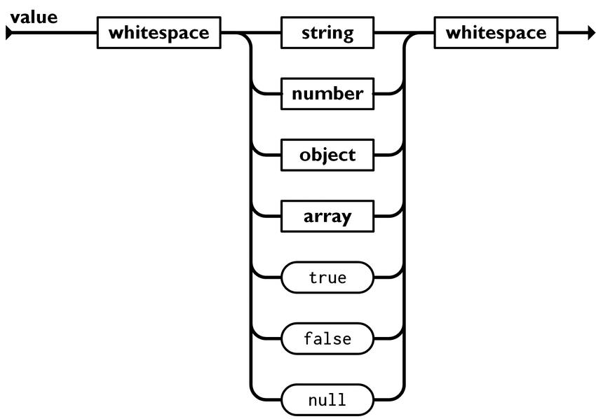 Представление объектов в масиве при использовании JSON