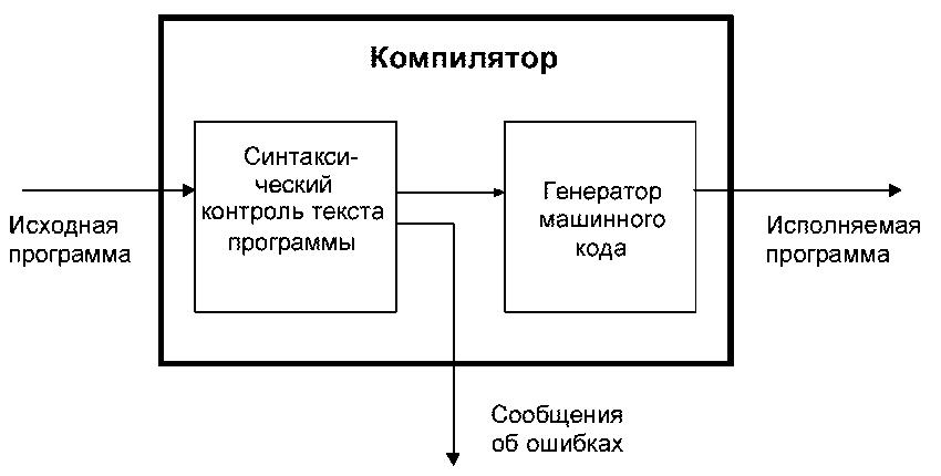 Как работает компилятор языка