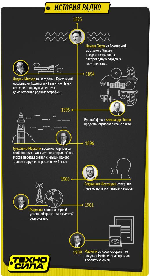 Историческая инфографика от компании Техносила