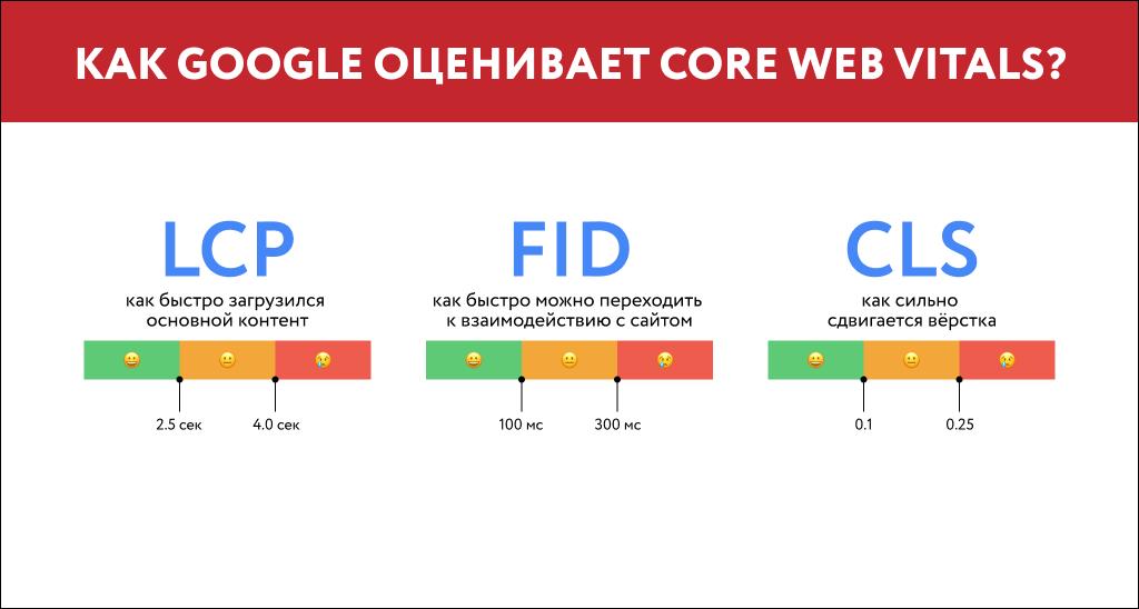 Что входит в Core Web Vitals Google