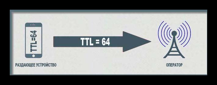 Как работает TTL