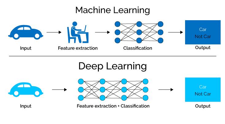 Что такое deep learning