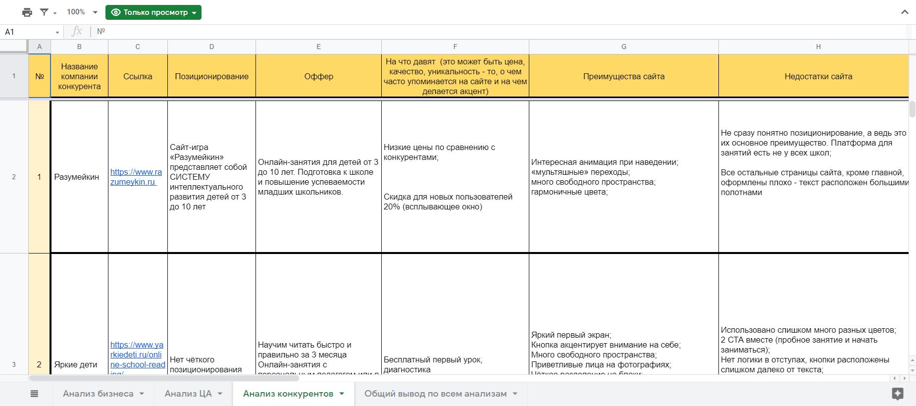 Анализ конкурентов таблица