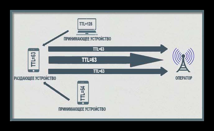 Как работает TTL на смартфоне