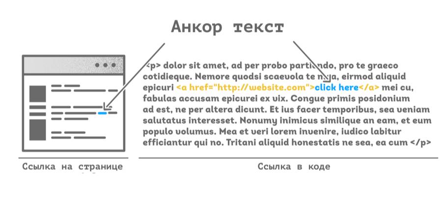 Пример оформления анкор-текста
