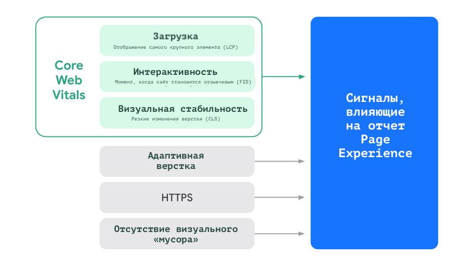 Показатели, влияющие на отчет Page Experience