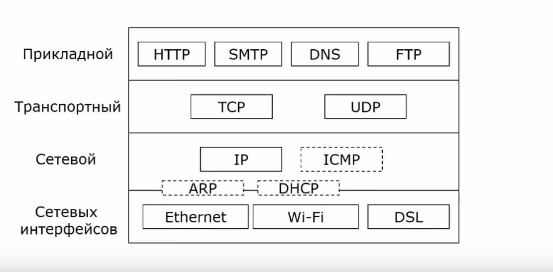 Уровнимодели TCP/IP