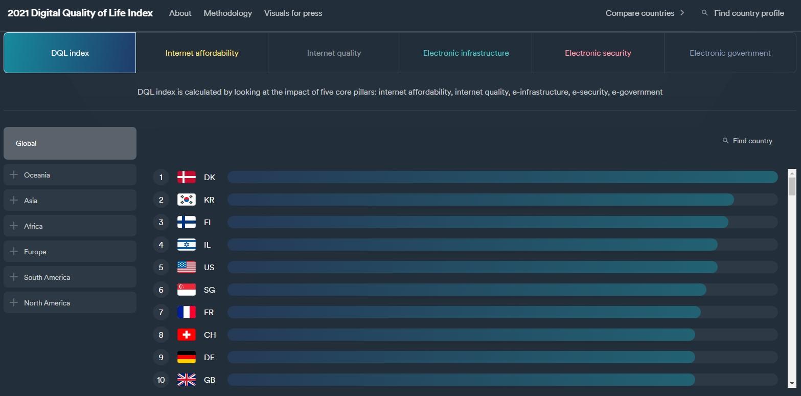 Рейтинг цифрового качества жизни среди 110 стран мира