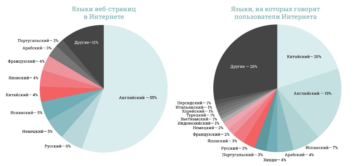 Статистика языков в Интернете