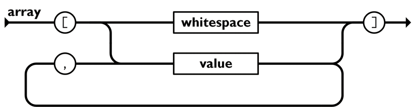 Схематический вид массива при работе с JSON