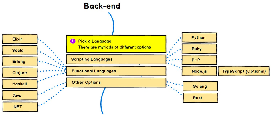Выбор подходящего языка программирования для бэкенд-разработки