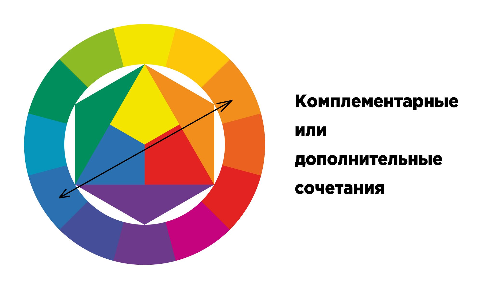 Определяем дополнительные, комплиментарные цвета по схеме Иттена