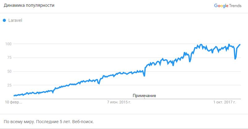 Динамика популярности Laravel