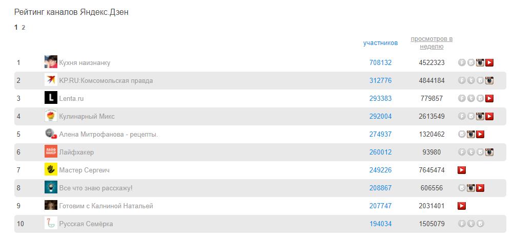 Рейтинг каналов Яндекс.Дзена на сайте t30p.ru