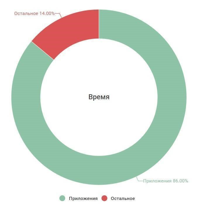 Статистика использования мобильных приложений