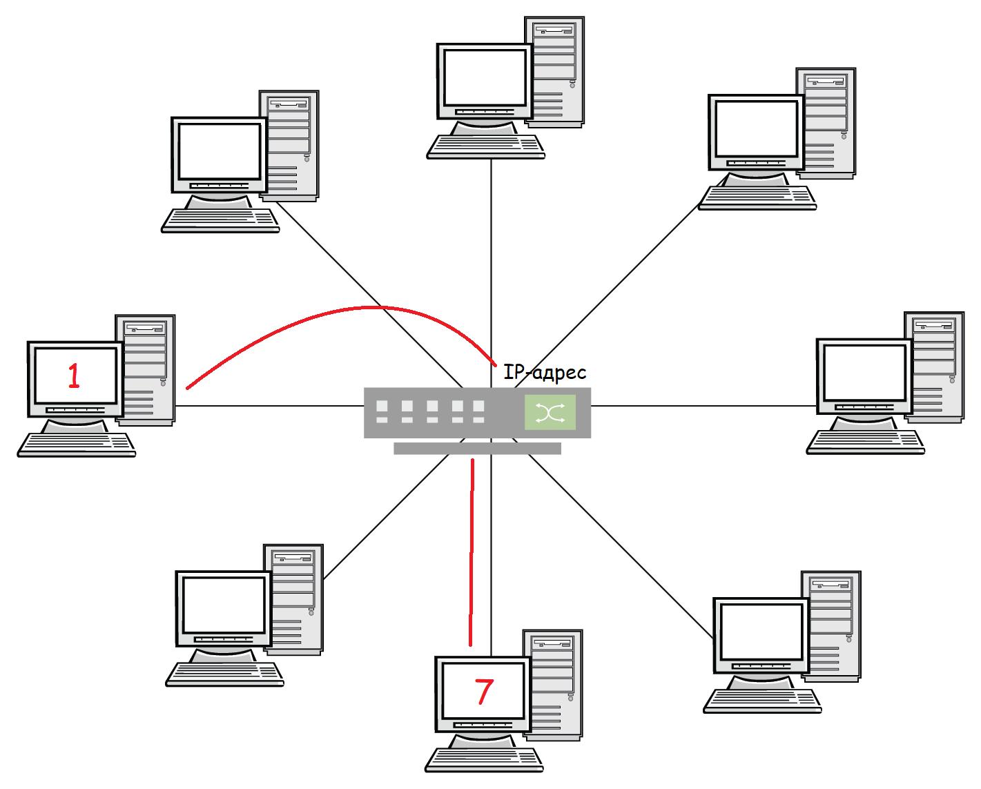 Как устроена локальная сеть